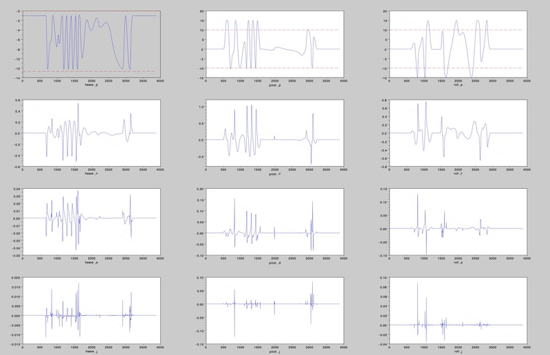 Position, velocity, acceleration and jerk profiles from theme park ride development. All other images of this project are confidential.